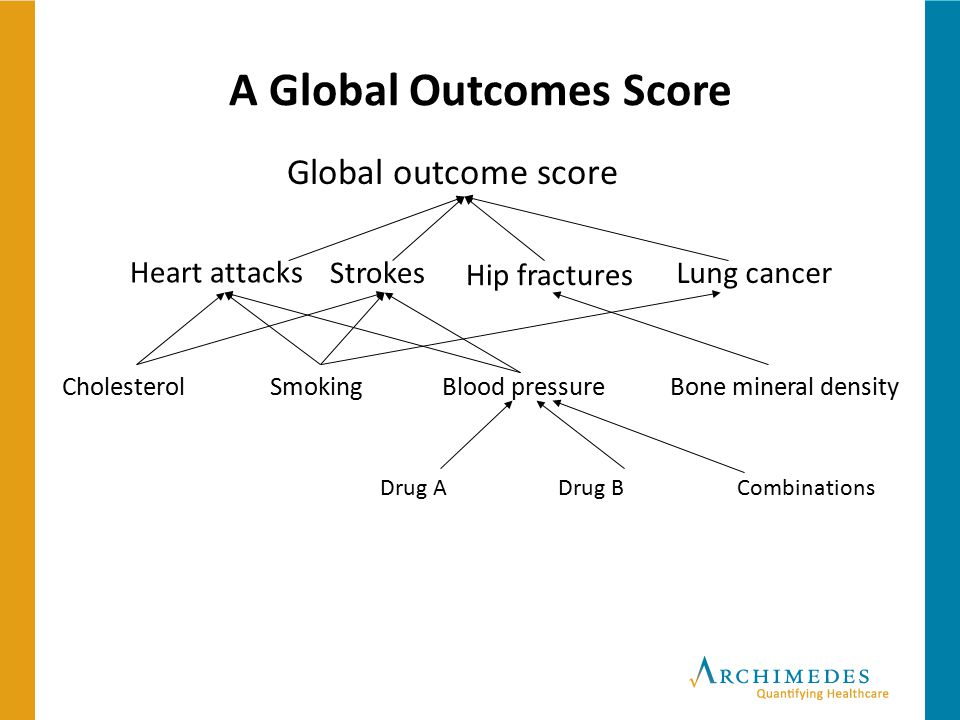 A Global Outcomes Score