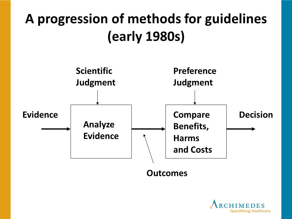 A progression of methods for guidelines (early 1980s)