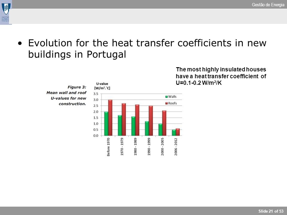 Evolution for the heat transfer coefficients in new buildings in Portugal
