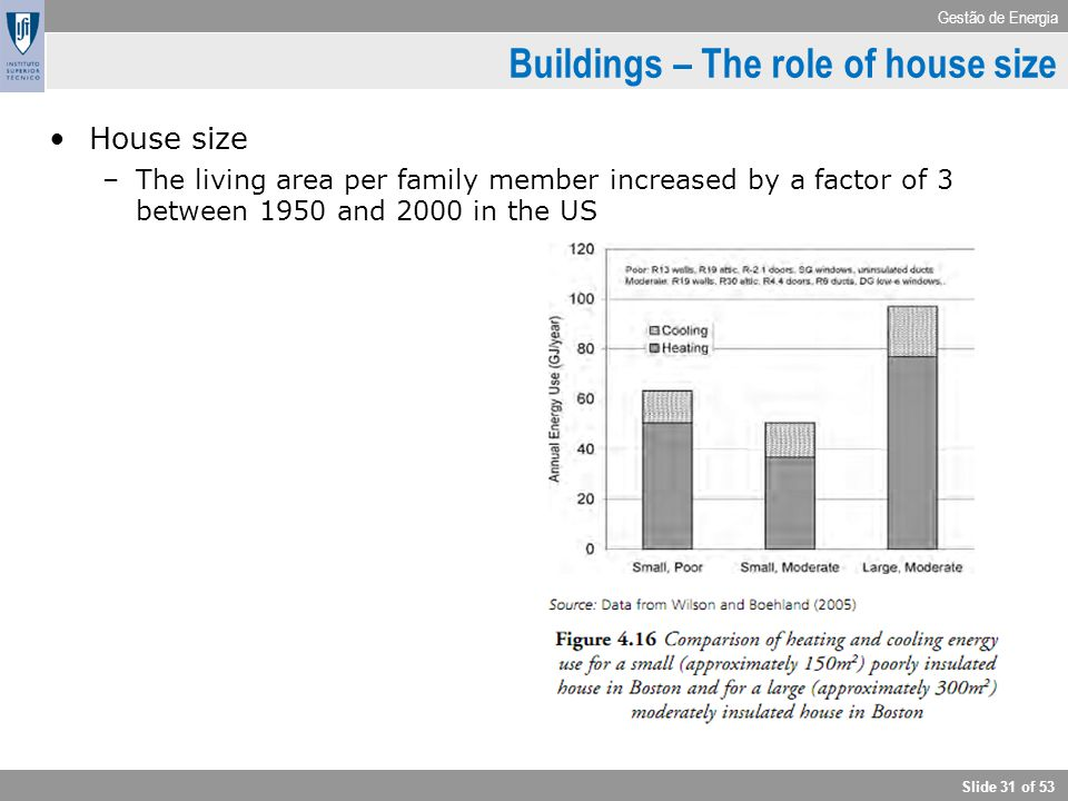 Buildings – The role of house size