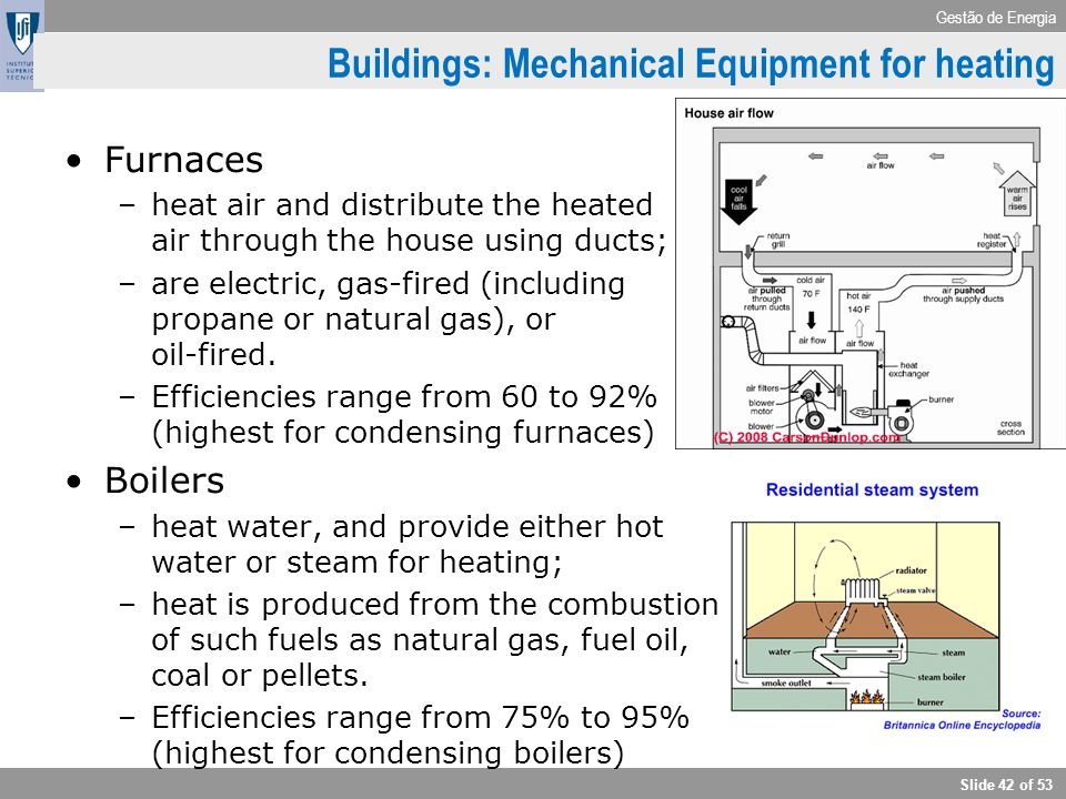 Buildings: Mechanical Equipment for heating