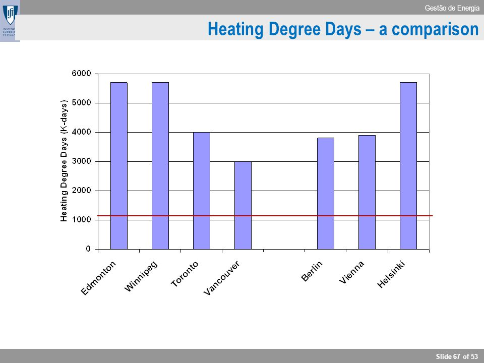 Heating Degree Days – a comparison