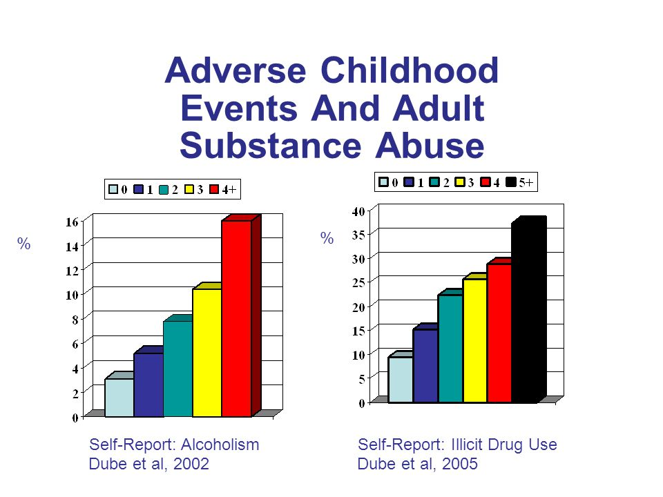 Adverse Childhood Events And Adult Substance Abuse