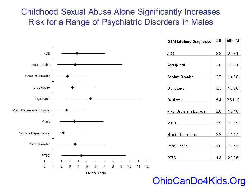 Childhood Sexual Abuse Alone Significantly Increases Risk for a Range of Psychiatric Disorders in Males