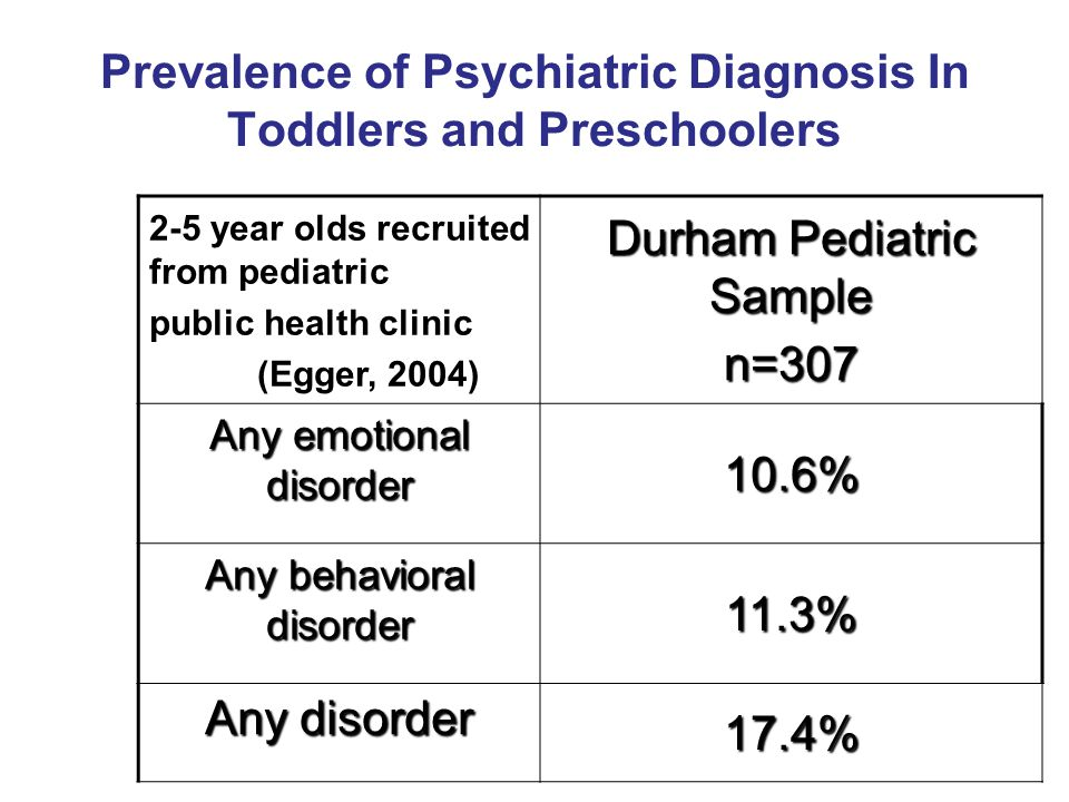 Prevalence of Psychiatric Diagnosis In Toddlers and Preschoolers