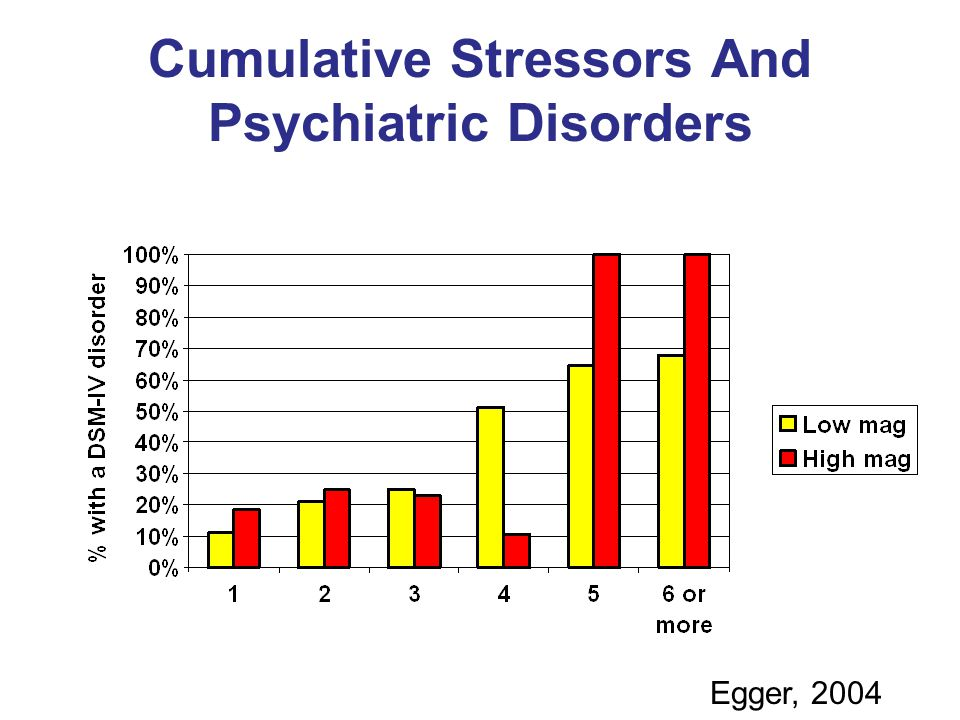 Cumulative Stressors And Psychiatric Disorders