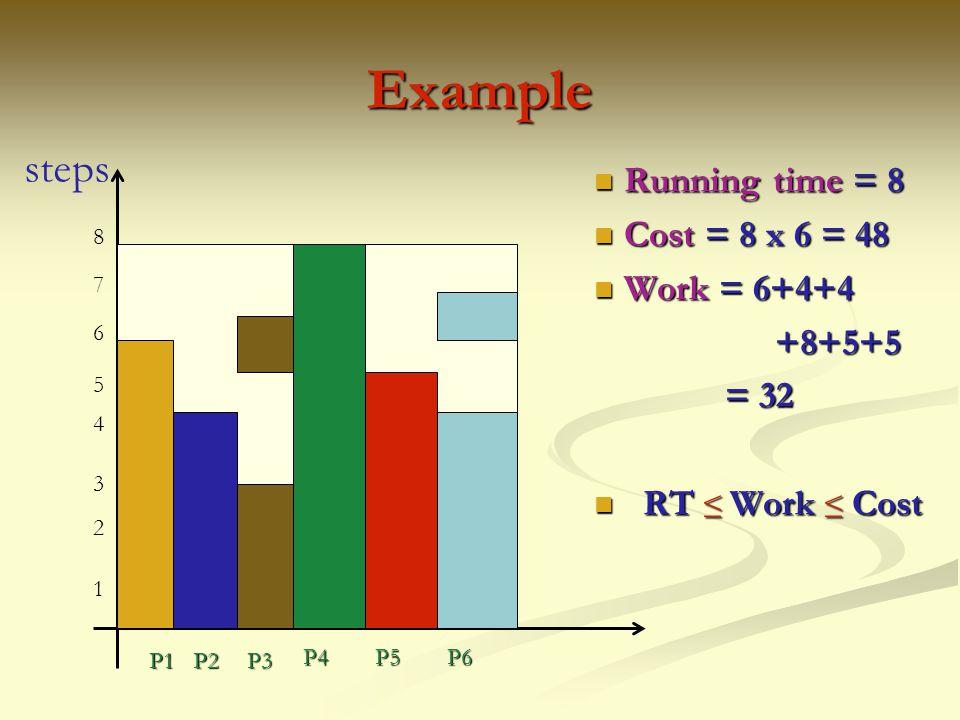 Example steps Running time = 8 Cost = 8 x 6 = 48 Work = 6+4+4 +8+5+5