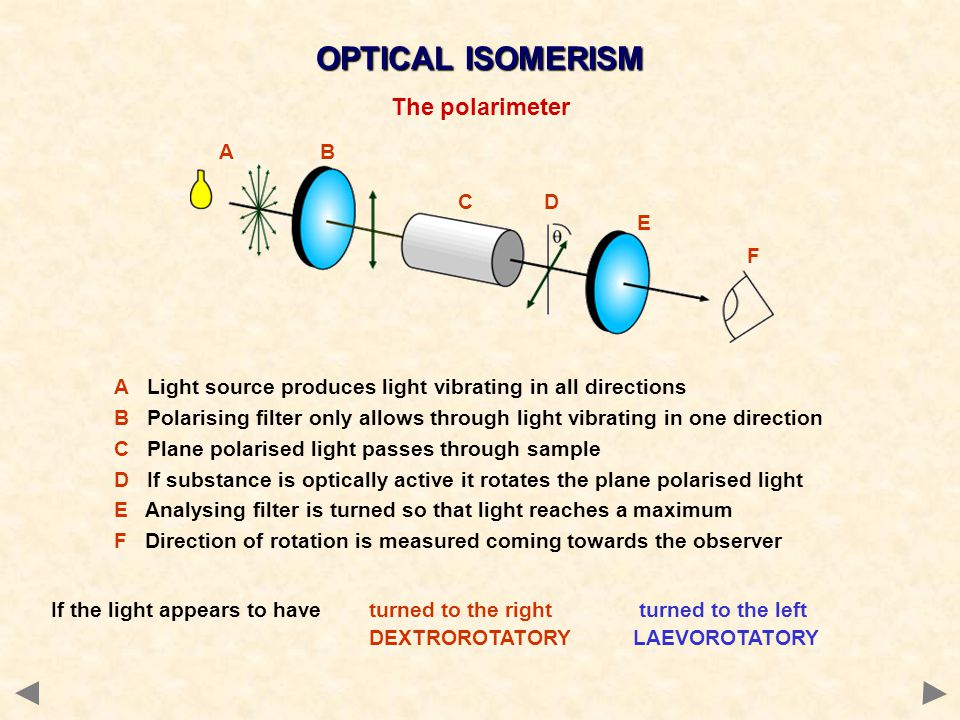 OPTICAL ISOMERISM The polarimeter A B C D E F