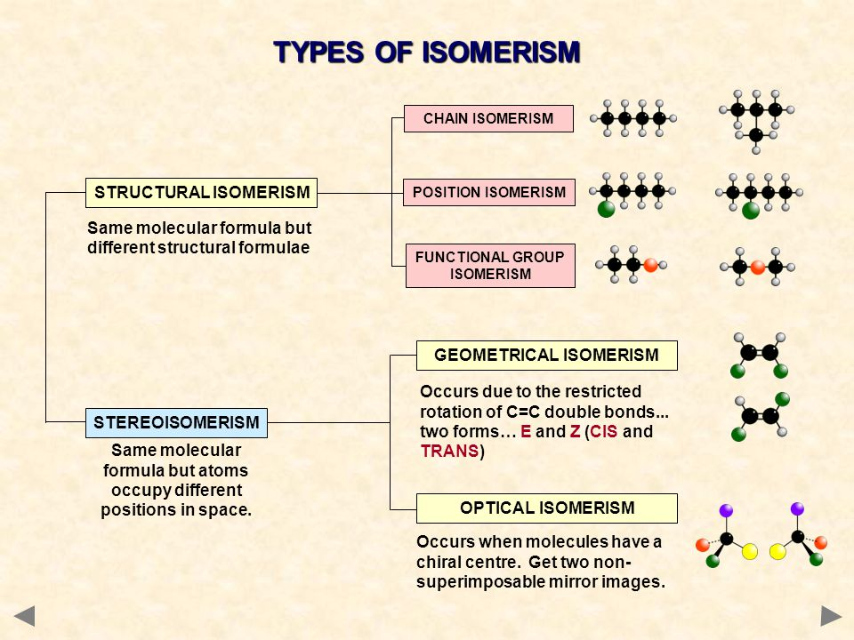 TYPES OF ISOMERISM STRUCTURAL ISOMERISM