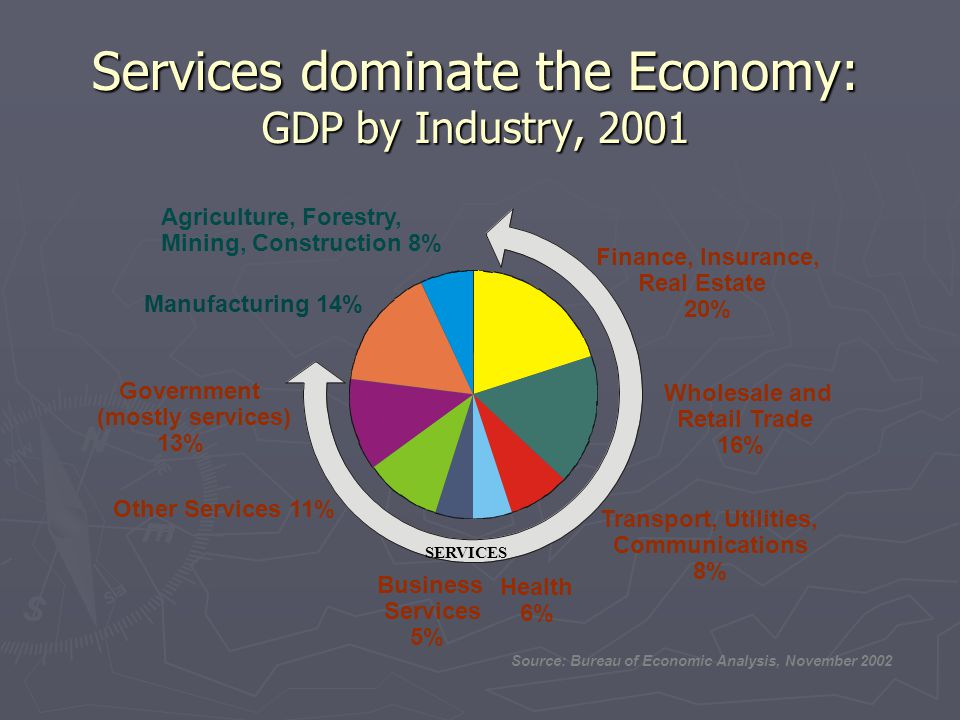 Services dominate the Economy: GDP by Industry, 2001