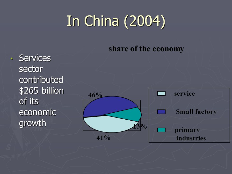 In China (2004) share of the economy. Services sector contributed $265 billion of its economic growth.