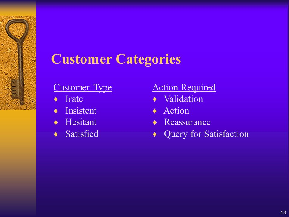 Customer Categories Customer Type Irate Insistent Hesitant Satisfied