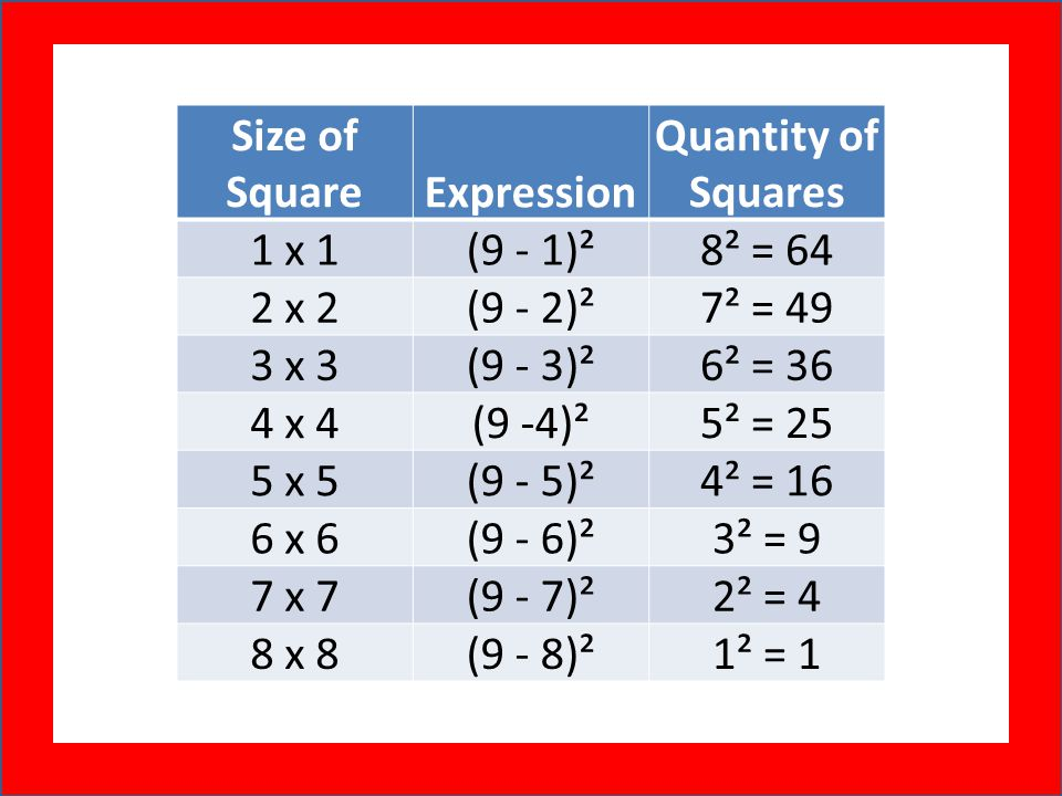 Size of Square. Expression. Quantity of Squares. 1 x 1. (9 - 1)². 8² = 64. 2 x 2. (9 - 2)². 7² = 49.