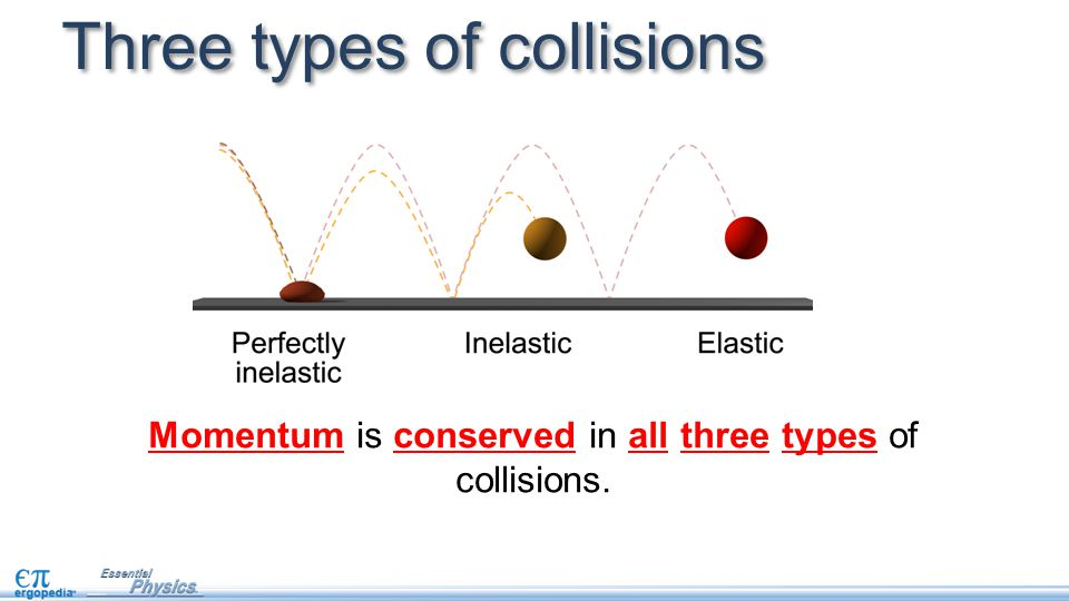 Three types of collisions