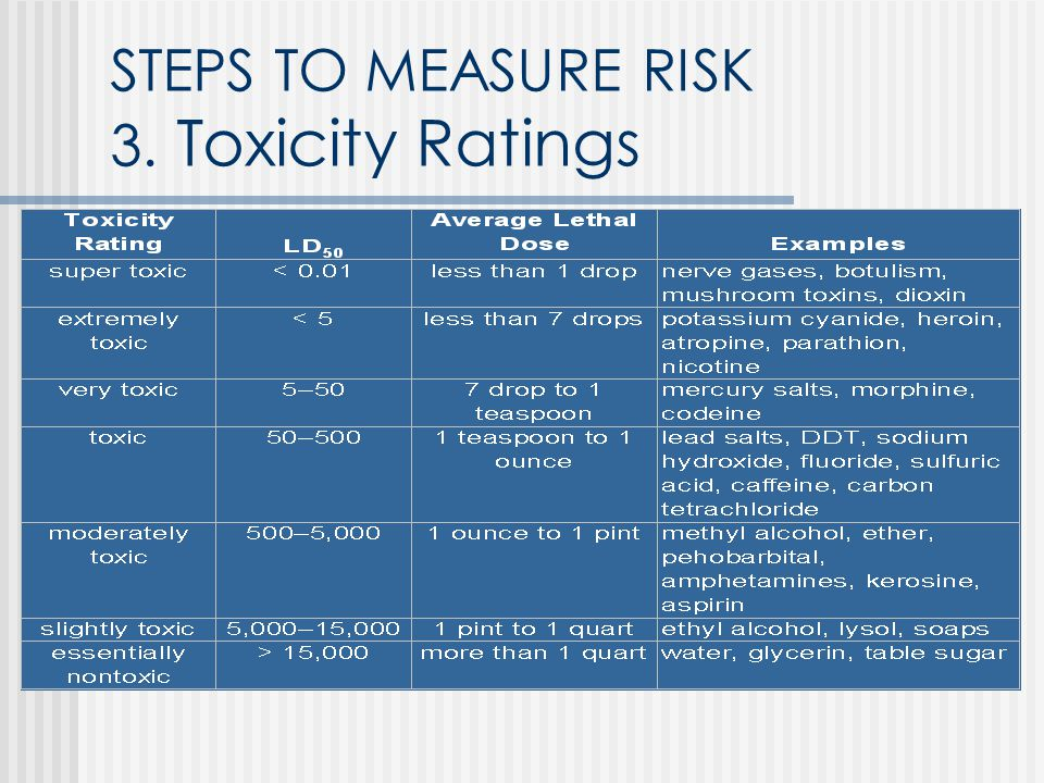 STEPS TO MEASURE RISK 3. Toxicity Ratings