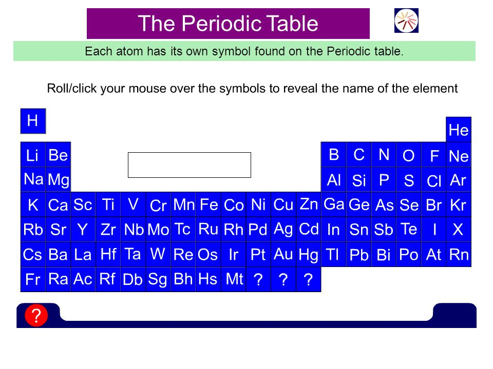 Each atom has its own symbol found on the Periodic table.