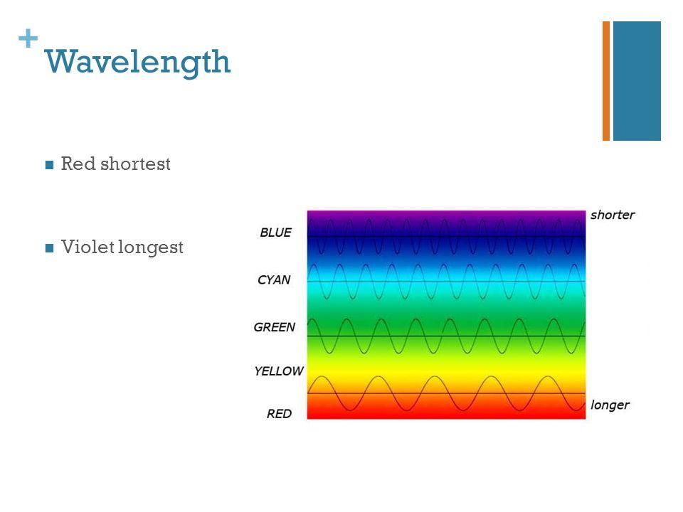 Wavelength Red shortest Violet longest
