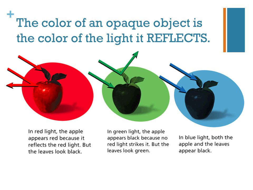 The color of an opaque object is the color of the light it REFLECTS.