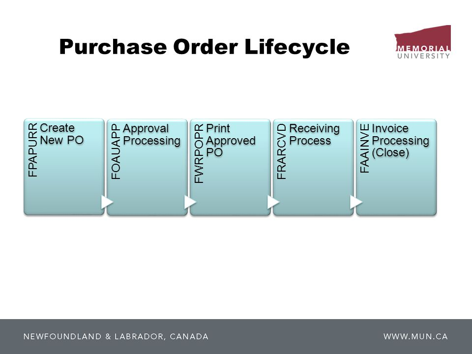 Purchase Order Lifecycle