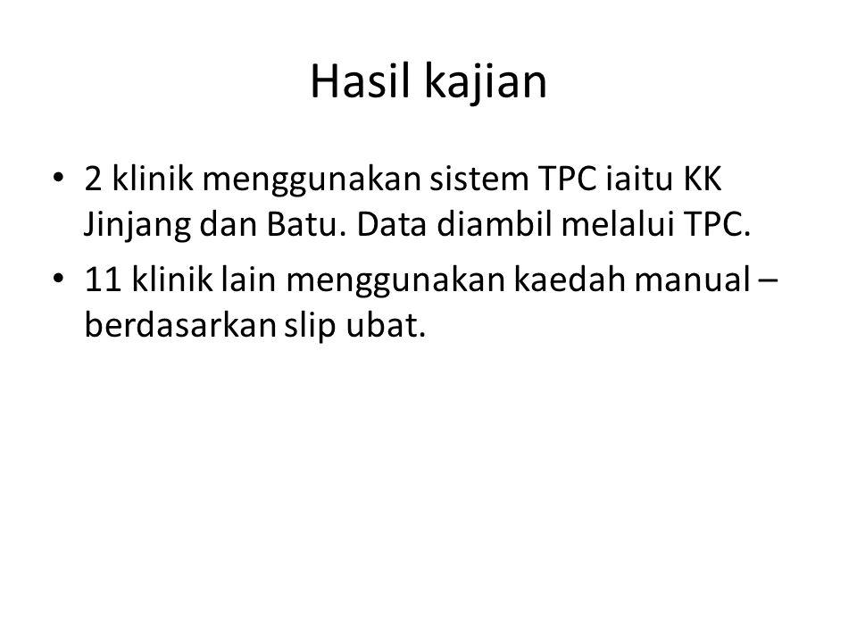 Hasil kajian 2 klinik menggunakan sistem TPC iaitu KK Jinjang dan Batu. Data diambil melalui TPC.