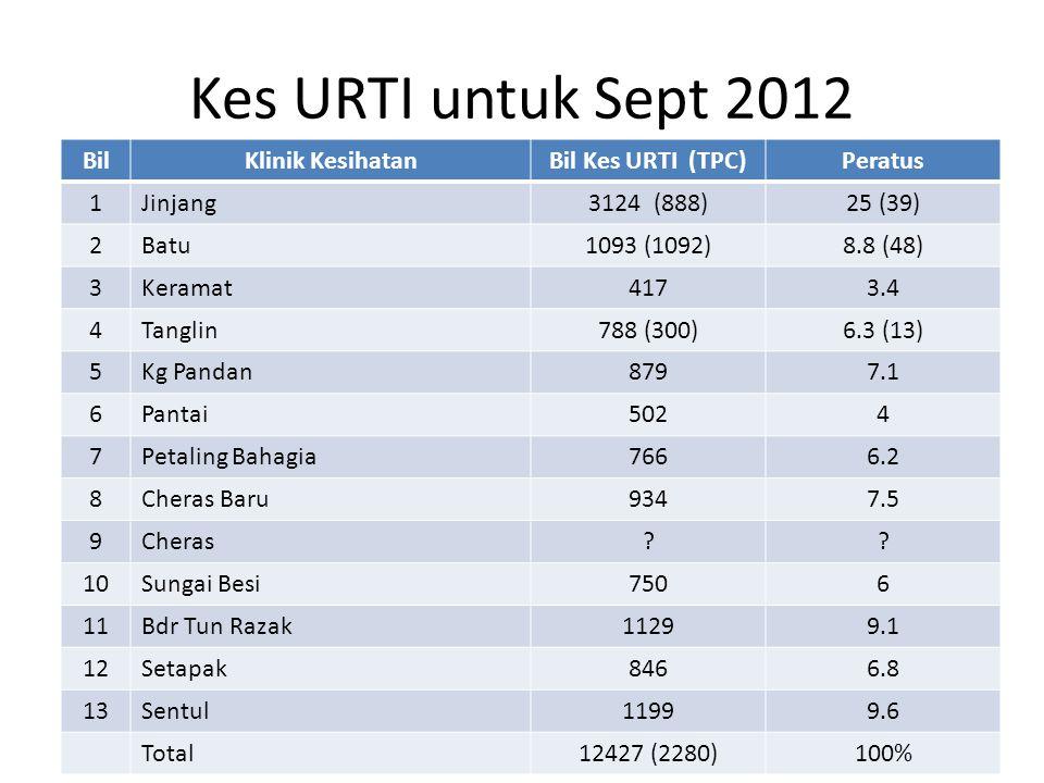 Kes URTI untuk Sept 2012 Bil Klinik Kesihatan Bil Kes URTI (TPC)