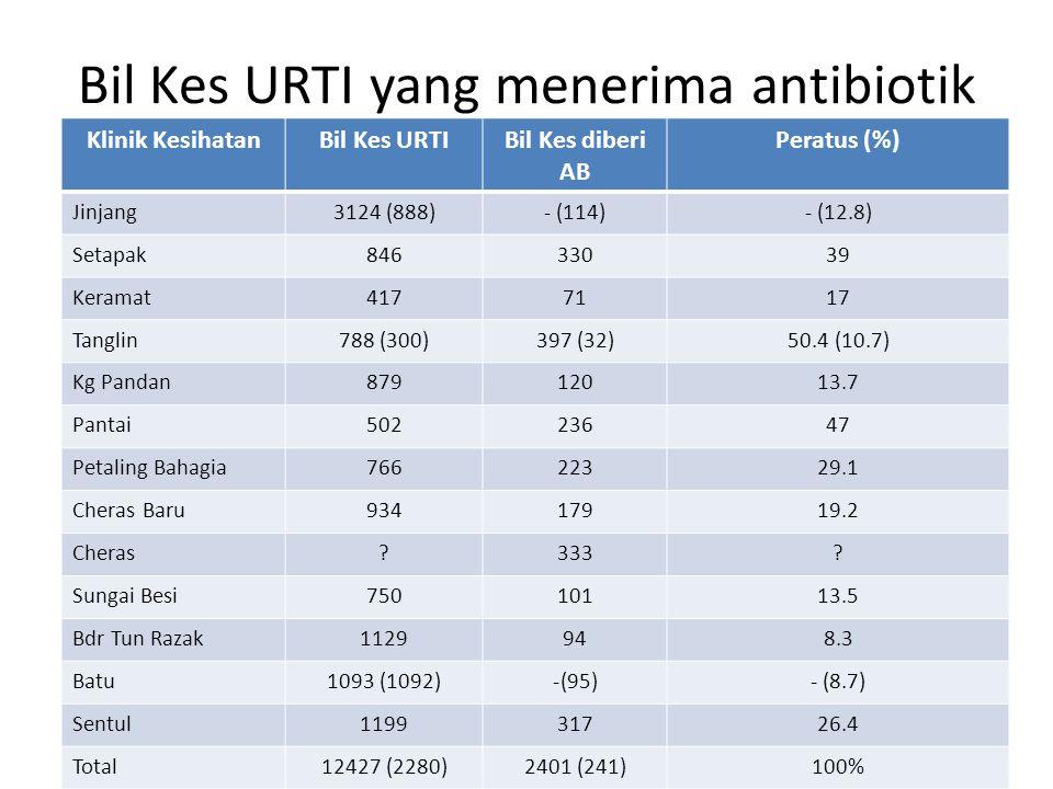 Bil Kes URTI yang menerima antibiotik