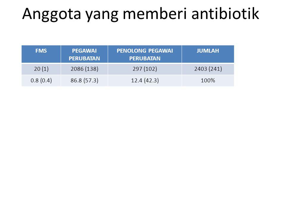 Anggota yang memberi antibiotik