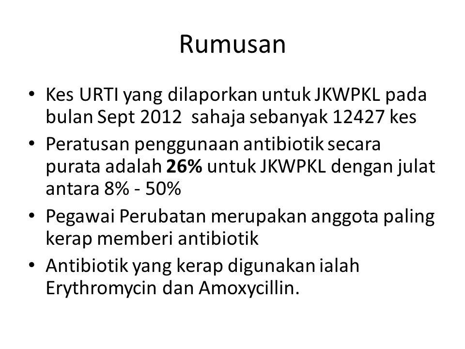 Rumusan Kes URTI yang dilaporkan untuk JKWPKL pada bulan Sept 2012 sahaja sebanyak 12427 kes.