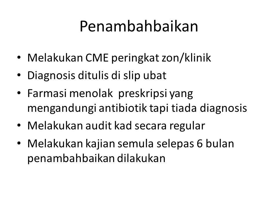 Penambahbaikan Melakukan CME peringkat zon/klinik