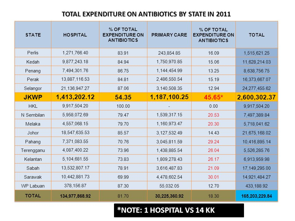 TOTAL EXPENDITURE ON ANTIBIOTICS BY STATE IN 2011