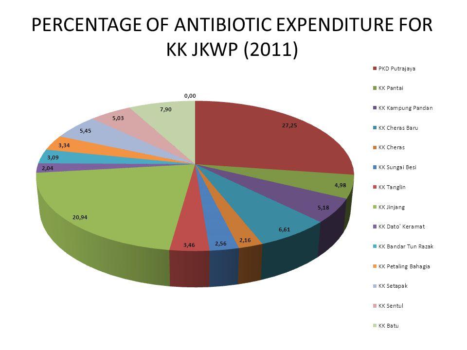 PERCENTAGE OF ANTIBIOTIC EXPENDITURE FOR KK JKWP (2011)