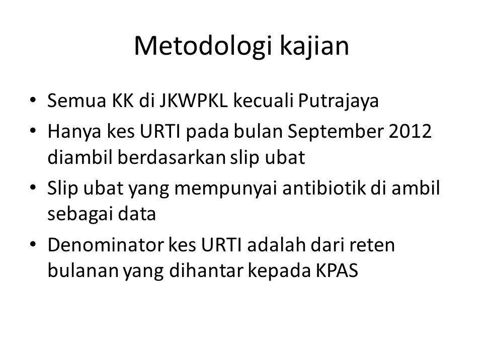 Metodologi kajian Semua KK di JKWPKL kecuali Putrajaya