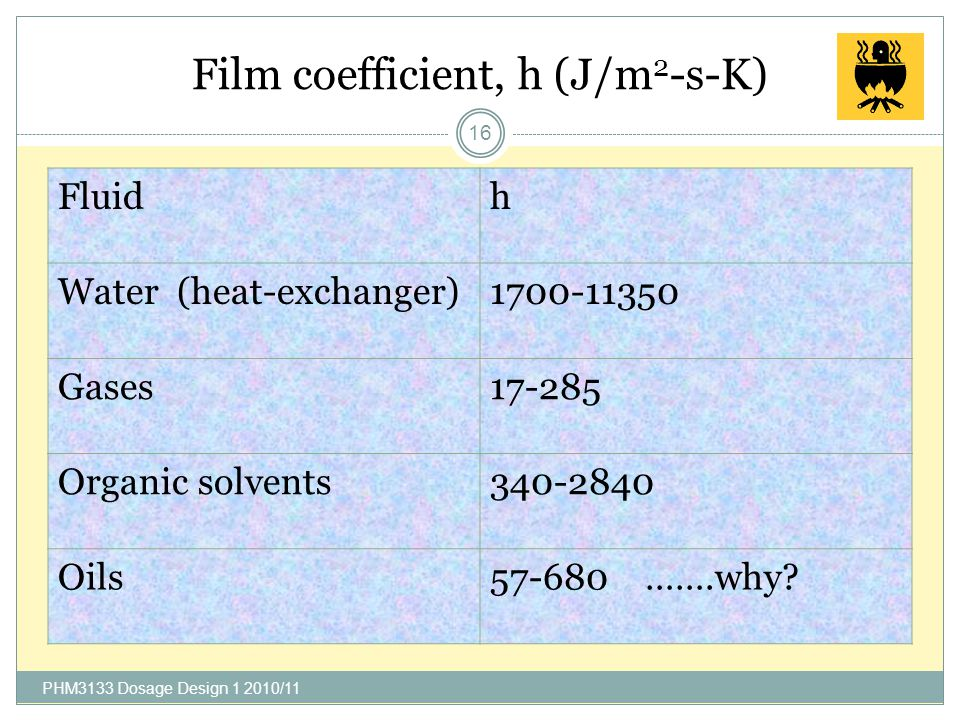 Film coefficient, h (J/m2-s-K)
