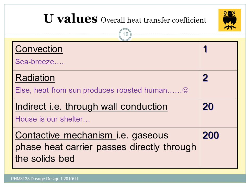 U values Overall heat transfer coefficient