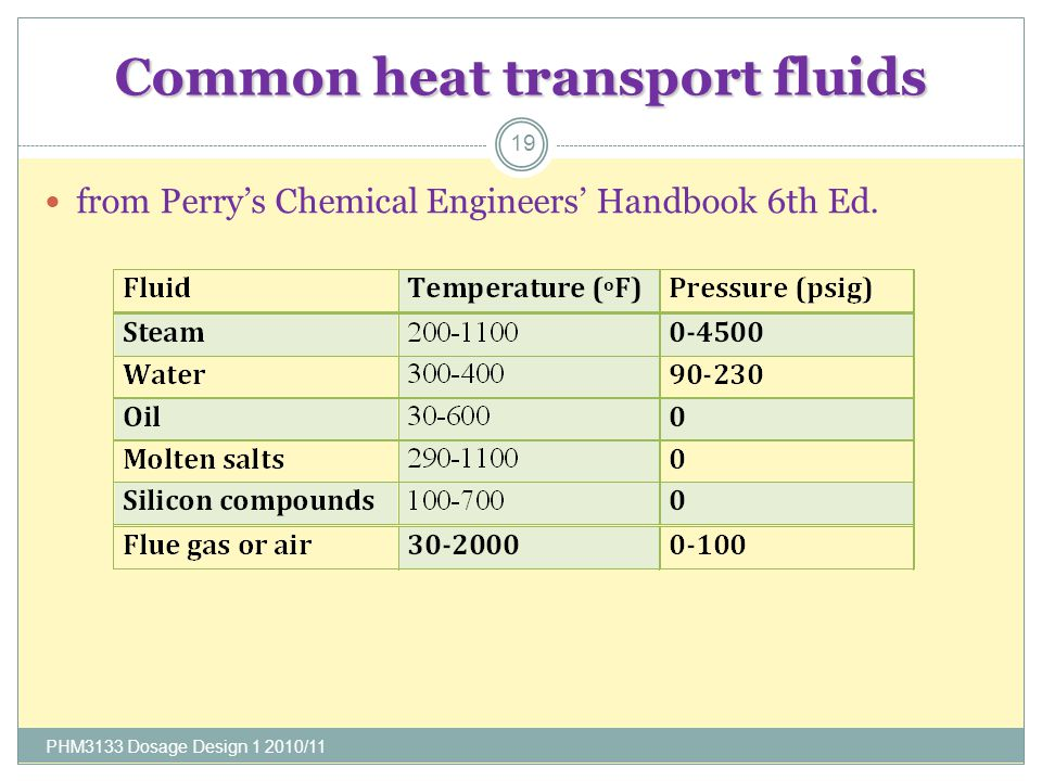 Common heat transport fluids