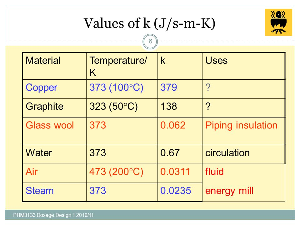 Values of k (J/s-m-K) Material Temperature/K k Uses Copper 373 (100C)