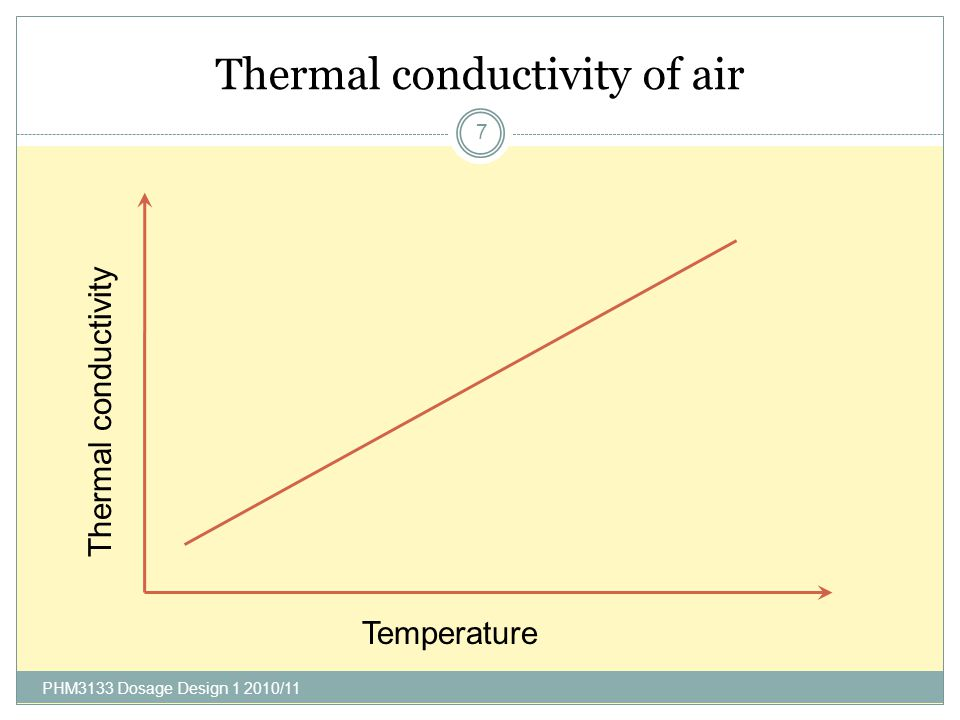 Thermal conductivity of air
