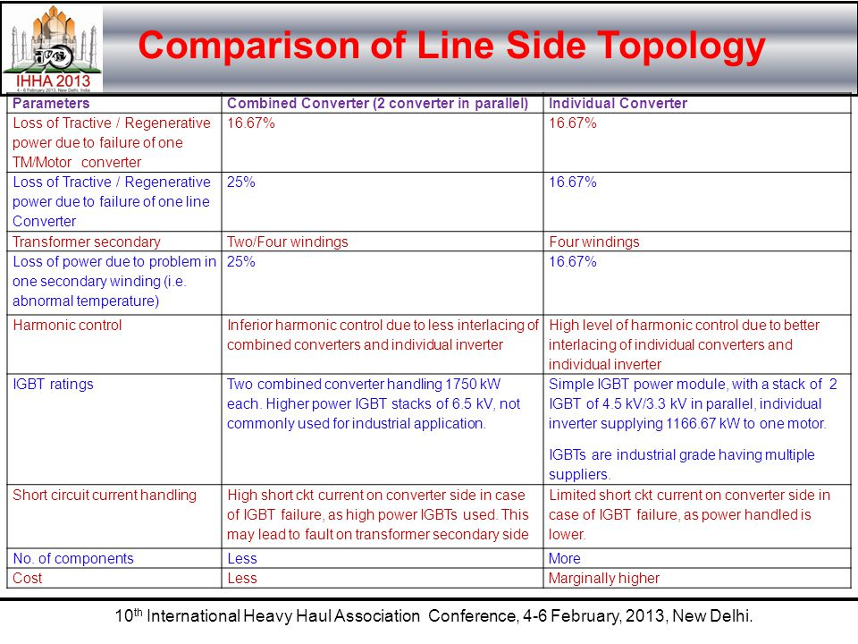 Comparison of Line Side Topology
