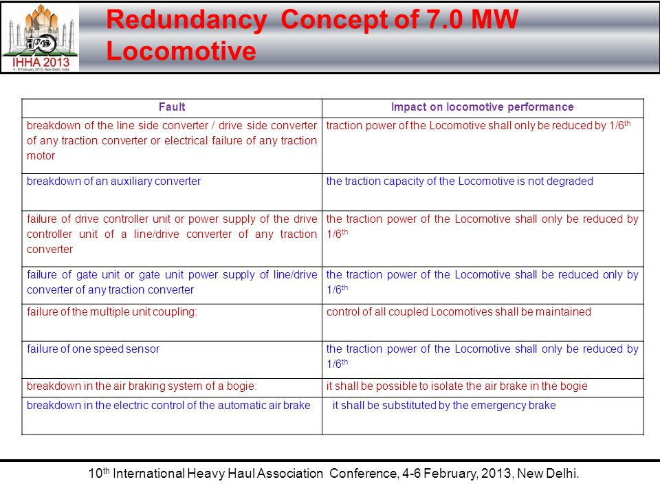 Redundancy Concept of 7.0 MW Locomotive