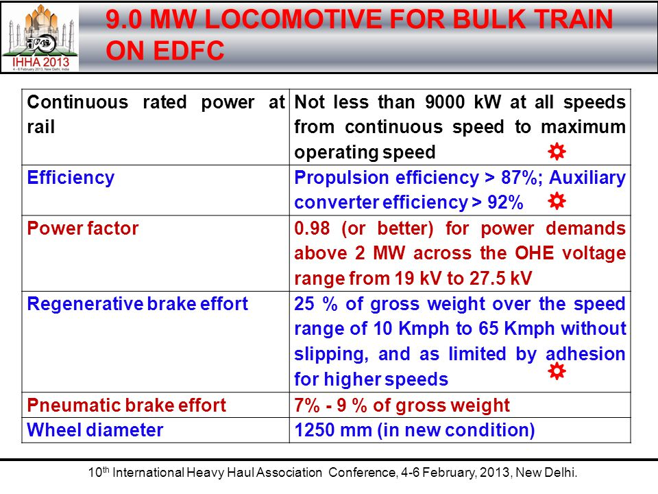 9.0 MW LOCOMOTIVE FOR BULK TRAIN ON EDFC