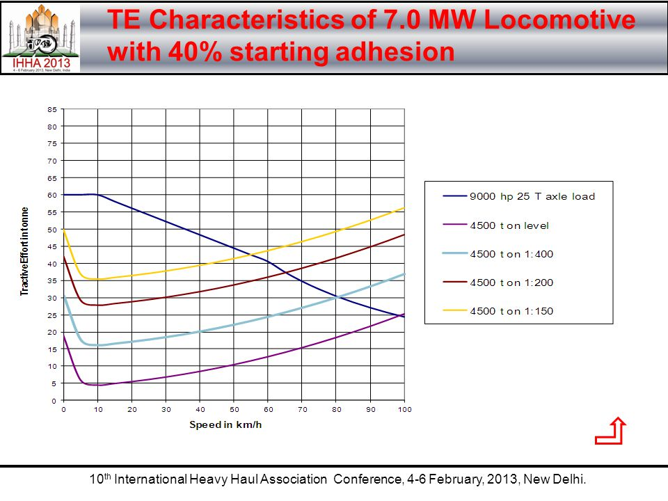 TE Characteristics of 7.0 MW Locomotive with 40% starting adhesion