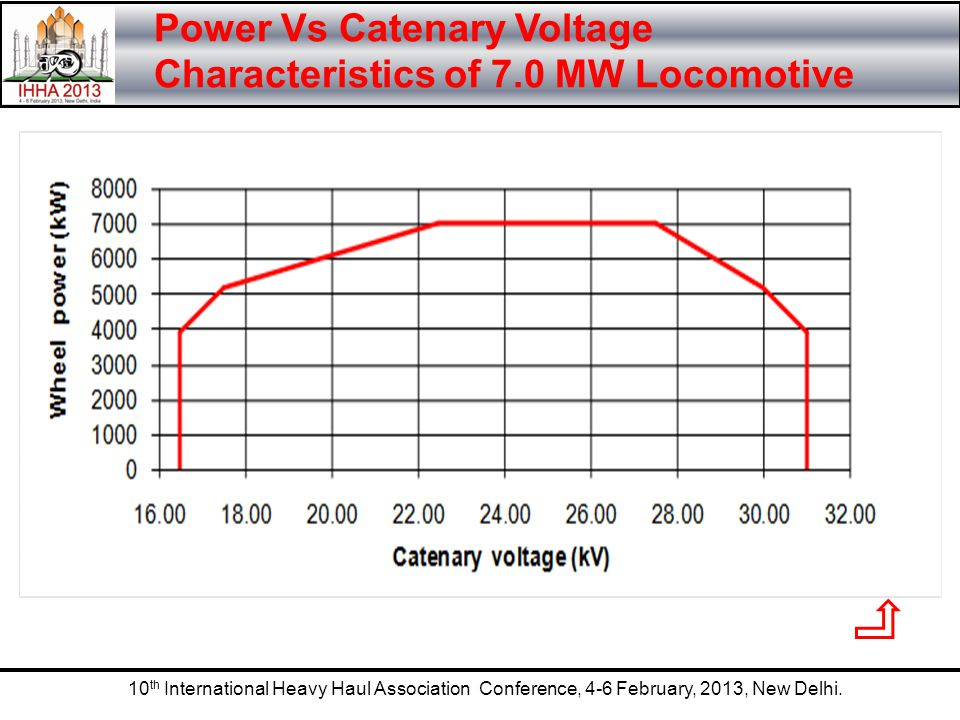 Power Vs Catenary Voltage Characteristics of 7.0 MW Locomotive