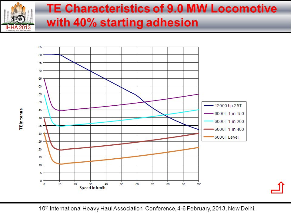 TE Characteristics of 9.0 MW Locomotive with 40% starting adhesion