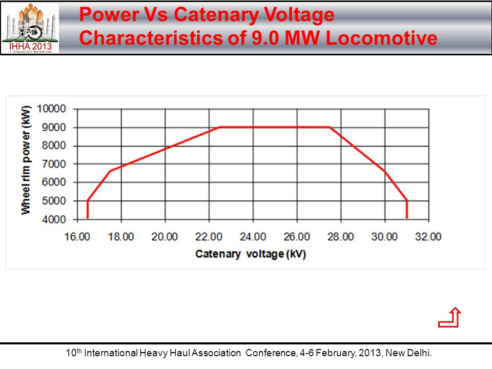 Power Vs Catenary Voltage Characteristics of 9.0 MW Locomotive