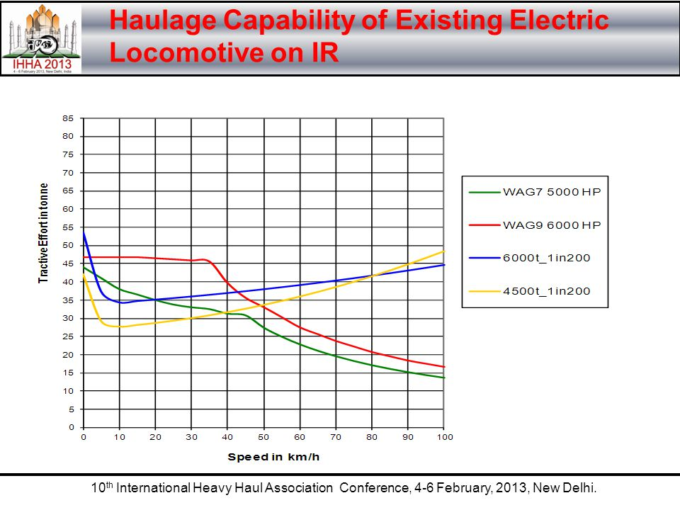 Haulage Capability of Existing Electric Locomotive on IR