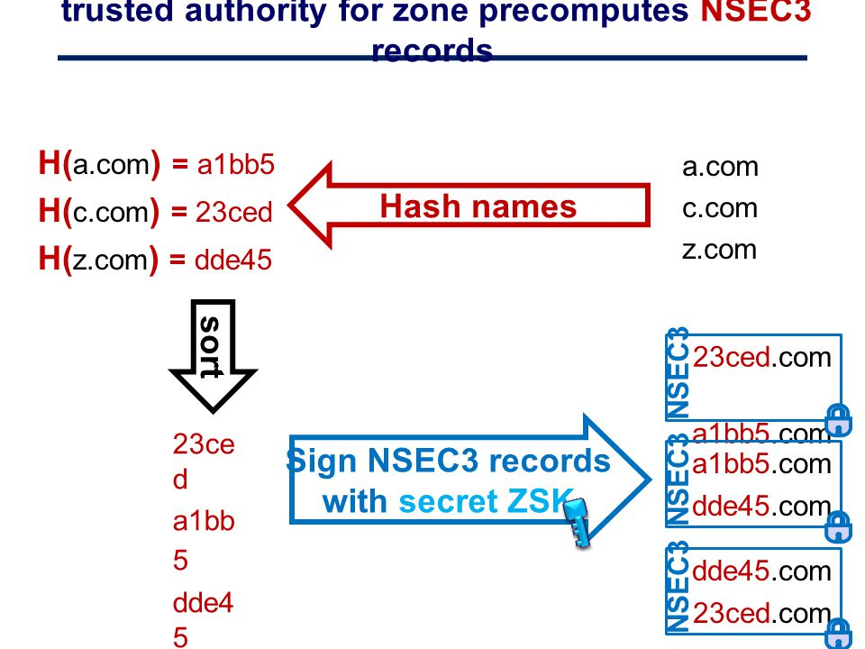 trusted authority for zone precomputes NSEC3 records