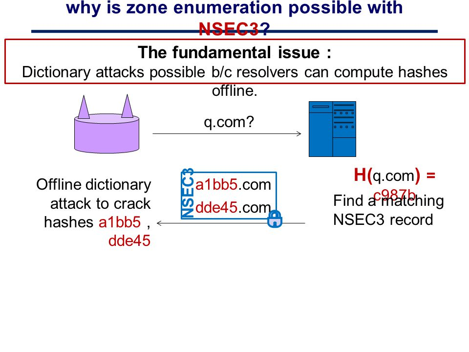 why is zone enumeration possible with NSEC3