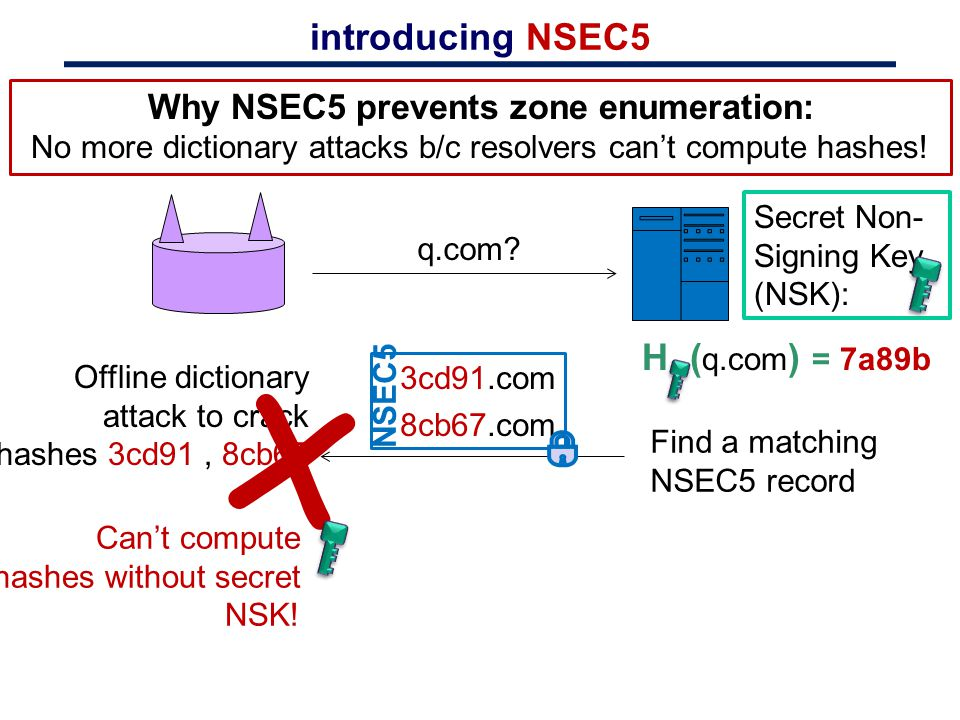Why NSEC5 prevents zone enumeration: