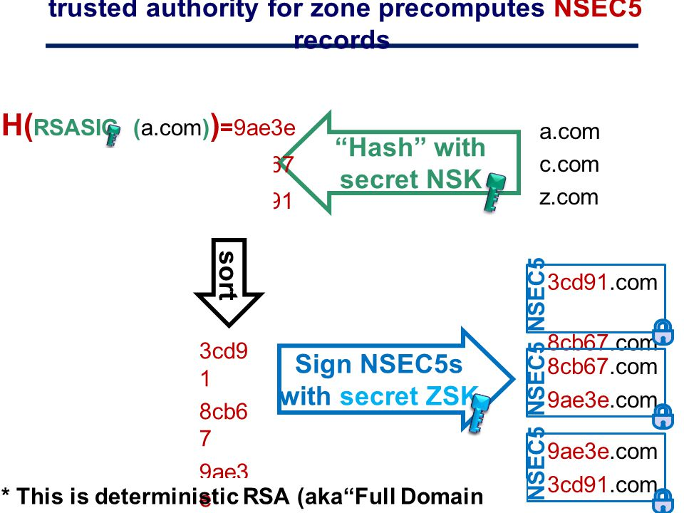 trusted authority for zone precomputes NSEC5 records