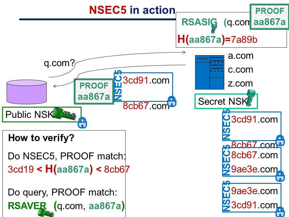 NSEC5 in action H(aa867a)=7a89b RSASIG (q.com)=aa867a a.com c.com